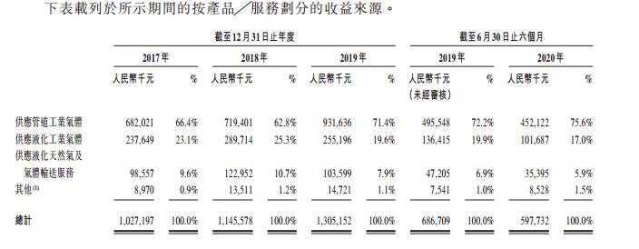 唐钢气体,来自河北唐山的工业气体供货商,再次递交招股书、拟香港IPO上市