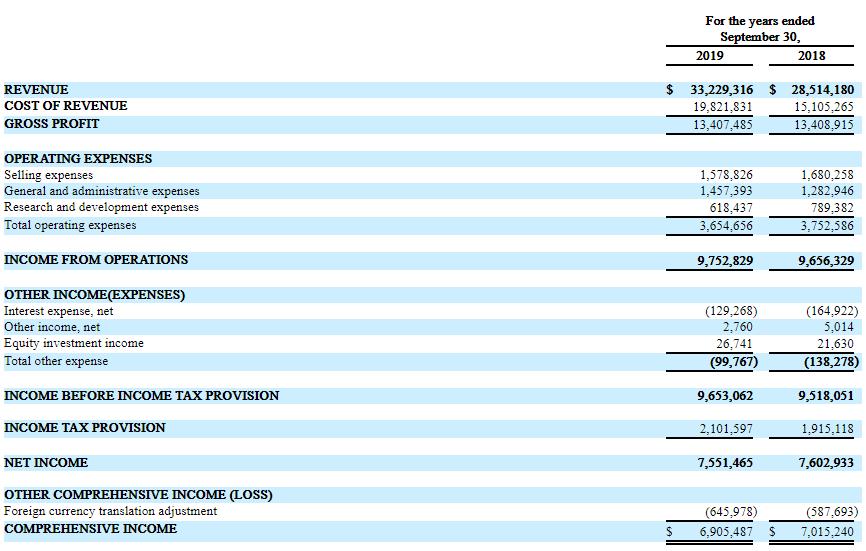 大自然药业,来自江西井冈山,递交招股书、拟纳斯达克IPO上市