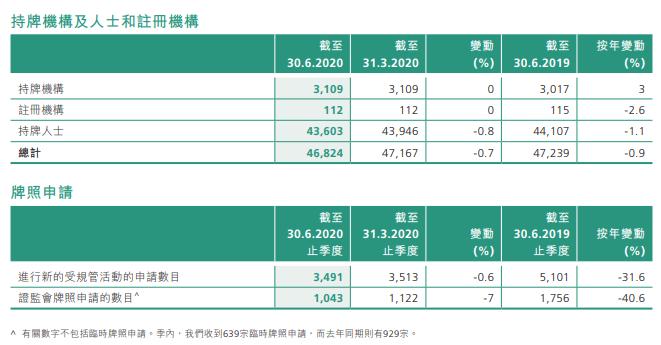 香港证监会季报:持牌机构3109家,现场视察74次,罚款6750万;审阅上市申请82起、收购111起