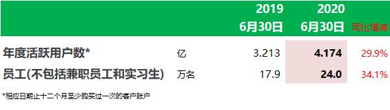 京东:上半年收入3473亿、增28%,净利增120.7%;京东健康获高瓴资本8.3亿美元投资