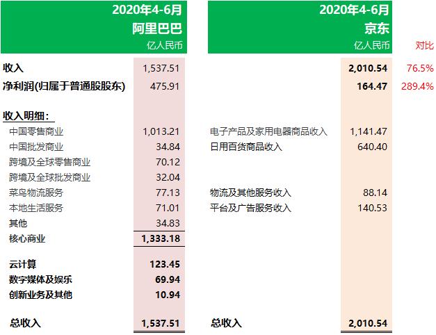 阿里巴巴:第一季度收入1537.51亿、增33.8%,净利增123.9%