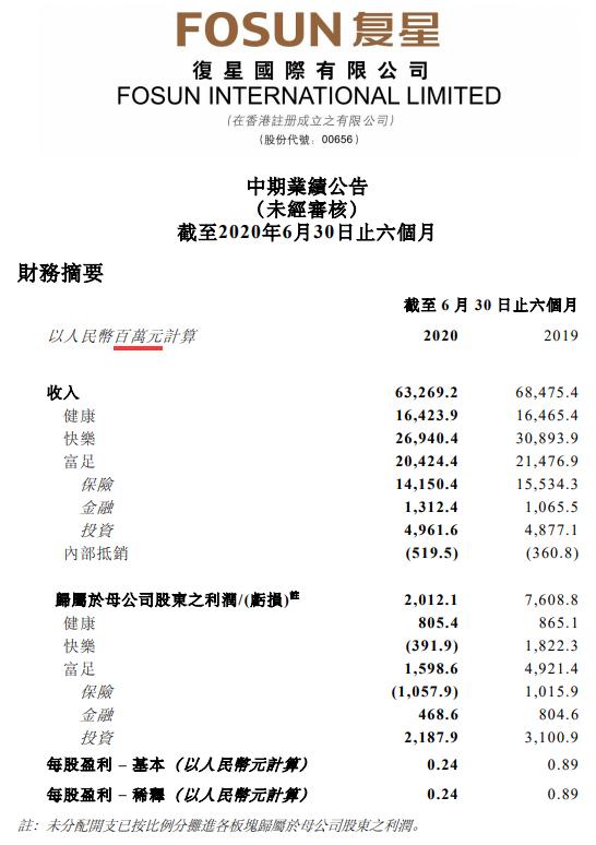 复星国际:中期收入633亿,下半年业务复苏加速