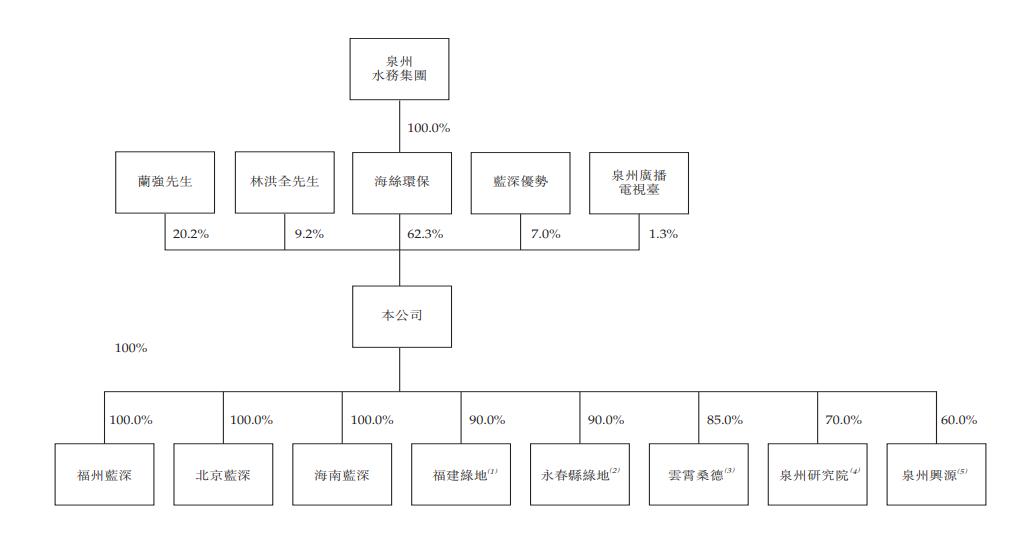 福建蓝深环保,递交招股书、拟香港IPO上市,有望成为泉州第一家上市国企